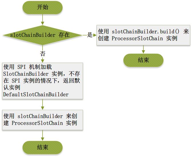 源码解读一 :ProcessorSlot责任链